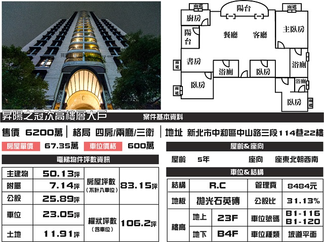 電梯物件推薦-昇陽之冠次高樓層大戶 [中和]