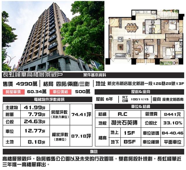 (Sold out)電梯物件推薦-長虹峰華高樓層景觀戶