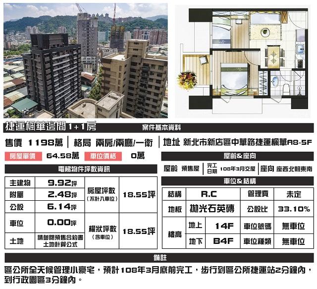 (Sold out)電梯物件推薦-捷運楓華邊間1+1房