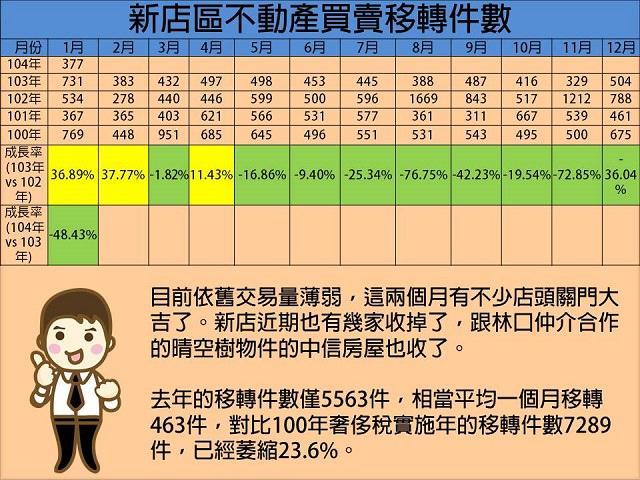 2014年12月及2015年1月份新店區市場移轉量