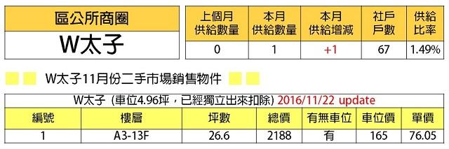 %e6%96%b0%e4%b8%8a%e5%b8%82%e7%89%a9%e4%bb%b6%e6%95%b41%e7%90%86