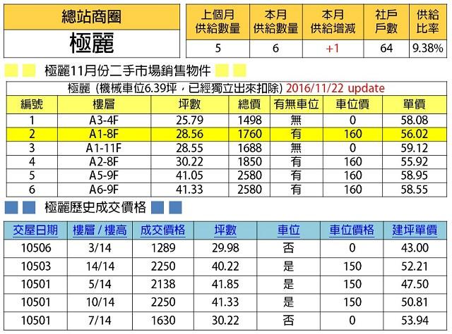 %e6%96%b0%e4%b8%8a%e5%b8%82%e7%89%a9%e4%bb%b6%e6%95%b4%e7%90%86